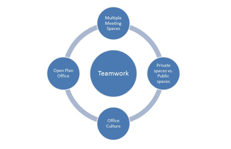 Teamwork and collaboration in space planning